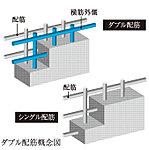 ※一括受電システムを利用することで、東京電力エナジーパートナーの従量電灯Bまたは重量電灯C契約より5%割引になります。※1