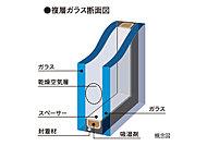 断熱性を高めることで、冬の暖房効果を上げることで、ガラス面の結露の発生を軽減します。※配管・配線状況、施工精度によりすきまが生じます。
