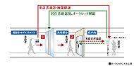 風除室・サブエントランスの来訪者を住戸内でカラーモニターと音声で確認できます。対応後、オートロック解錠ボタンを押して、エントランスドアを解錠。