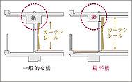 通常よりも厚みを抑えた「扁平梁」とし、さらにバルコニー側に梁を出すことで、すっきりとした空間を実現。カーテンレールを天井に設け、カーテンを閉めた時のインテリアにも配慮しました。※扁平梁概念図
