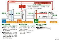 メインエントランスでの呼び出し・解錠が成立すると、次のエレベーターホールに入るためのワンタイムパスワードを自動発行。呼び出し解錠を減らしダブルオートロックの快適性を高めます。