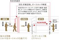 来訪者をカラーモニターと音声で確認・通話後、オートロック解錠ボタンを押すと、風除室のドアが解錠できます。さらに、各住戸の玄関前では音声で確認・通話ができます。