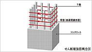 鉄筋が一体となっているため、地震により大きな変形が起こってもねばり強く抵抗し、安全性の高い建物となっています。※但し、基礎仕口部等を除く。
