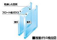 間に空気層を設けた2枚のガラスによって、断熱性や冷暖房効果を高めます。