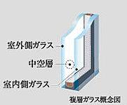 冷暖房効果を高め、エアコンの消費電力を削減。結露の発生を抑えるなど室内を快適に保ちます。