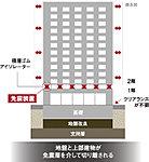 建物の1階と2階の間に免震層を設けた「中間層免震構造」を採用。積層ゴムとダンパーを用いた免震装置が地震のエネルギーを吸収し激しい揺れを低減。