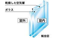 冷暖房効率を高め、結露防止や紫外線もカット。※バルコニー側、廊下側、妻側のサッシに採用