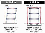 免震構造とは、地面と建物の間に積層ゴムなどの免震装置を入れ、地面の揺れを建物に伝わりにくくする構造。