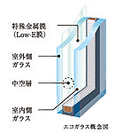 複層ガラスに特殊金属膜「Low-E膜」をコーティング。優れた遮熱・断熱効果で節電に貢献。※共用廊下に面する窓を除く