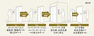 エントランス入口から各住戸まで、4ヶ所のセキュリティを設け、不審者の侵入を抑止します。