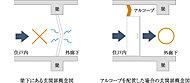 地震時の躯体変形が、玄関扉の開閉に支障をきたさないよう玄関扉の取付位置を、アルコーブを設け梁下から離して設置。