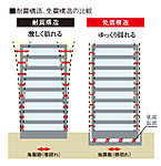 免震装置が地震の揺れを吸収・分散させるため、建物(住戸部分)への影響を大幅に軽減する構造です。※概念図