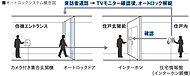 建物のエントランスには、安心とプライバシーを守る点からオートロックシステムを採用しています。※1