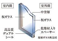 2枚のガラスの間に空気層を挟んだ複層ガラスを採用。冷暖房効率を高め、省エネルギーにも貢献します。