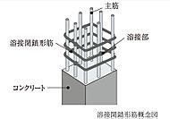 鉄筋を予め溶接してつなぎ合わせることで、地震の横揺れに対し粘り強い柱を実現。※基礎仕口部は除く。