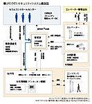 三菱地所レジデンスが、管理会社である三菱地所コミュニティ、そしてセコムとともに共同開発した、独自のマンションセキュリティシステムです。