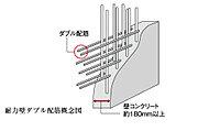 外壁など建物構造を支える耐力壁は、鉄筋を格子状に2重に組むダブル配筋としています。シングル配筋に比べて高い強度と耐久性を実現しています。