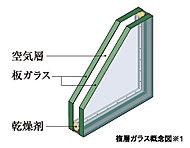 2枚のガラスの間に空気層を挟んだ複層ガラスを採用。冷暖房効率を高め、結露対策にも効果的な断熱仕様です。