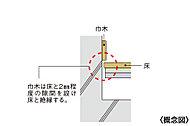 ※二重床システムは、メーカー各社により部材について材質・位置・形状・厚さ等及び吸音材の有無が異なりますので予めご了承ください。また、施工上、隙間調整材が必要となる場合があります。