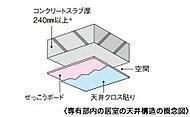 ※下げスラブ部分・屋根を除きます。