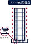 建物の基礎と1階床下の間に設けた免震装置が地震の激しい揺れをゆっくりとした揺れへ変換。地震エネルギーが直接建物に伝わりにくい構造。