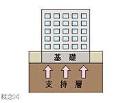 地表近くに支持層がある場合に、建物の底部をコンクリートで固めて直接地盤で支える工法です。