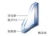 2枚のガラスの間に空気層を挟んだ複層ガラスを採用。冷暖房効率を高め、結露抑制にも効果的です。
