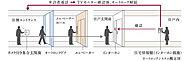 建物のエントランス・サブエントランスには、オートロックシステムを採用。無用な来訪者の侵入を抑制します。※オートロックシステムは、そのシステムの性格上、部外者の侵入を完全に防止できるものではありません。
