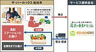 生鮮食品の宅配に便利な「食配ステーション」。インターネットで注文した生鮮食品や生活用品等を、ご在宅時には玄関まで、ご不在時には共用部の食配ステーションまでお届けします。