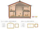 【まるごと外断熱】サーラの注文住宅は建物をすっぽり包み込む、「まるごと外断熱」を採用。均一な断熱性・高気密性が確保され、小屋裏空間の有効活用にも適した断熱方法です。