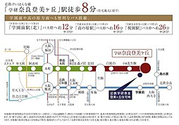 近鉄学研奈良登美ヶ丘住宅地 注文住宅用地:交通図