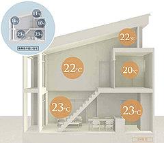 エアコン1台で家全体を暖かく。部屋間の温度差は3℃以内に。
