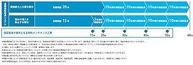 メンテナンス『最長60年長期保証延長システム』を採用