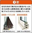 断熱性能の高い住まいは、快適な室温を保ち、結露によるカビの発生を抑えます!