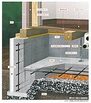 基礎断熱により安定した床下環境が建物の耐久性を高めます。