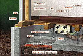 基礎断熱工法により、床下の空気環境を一定に保ちます。